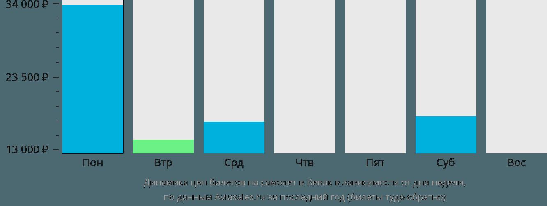 Динамика цен билетов на самолет в Вевак в зависимости от дня недели