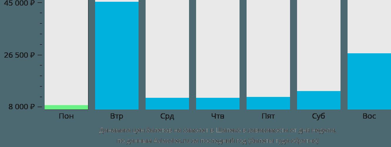 Динамика цен билетов на самолет в Шапеко в зависимости от дня недели