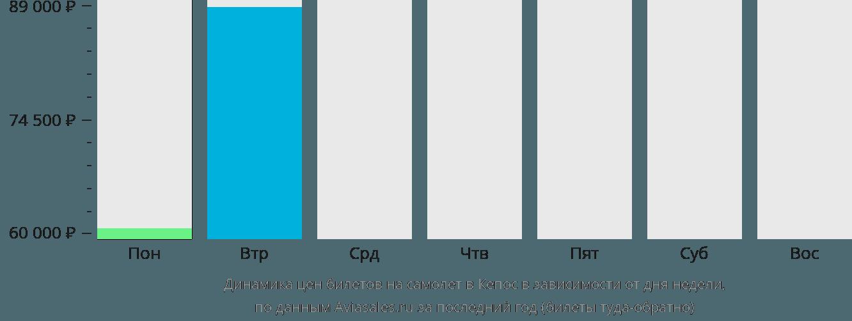Динамика цен билетов на самолет в Кепос в зависимости от дня недели