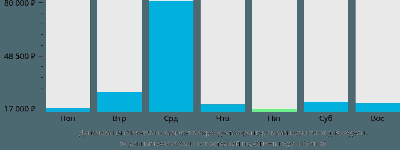 Динамика цен билетов на самолет в Херес-де-ла-Фронтеру в зависимости от дня недели