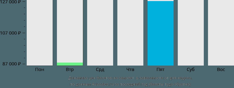 Динамика цен билетов на самолет Юг Каикос в зависимости от дня недели