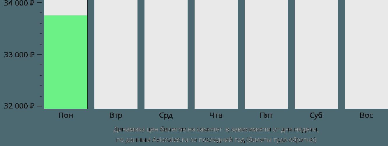 Динамика цен билетов на самолет Сейнт Энтони в зависимости от дня недели