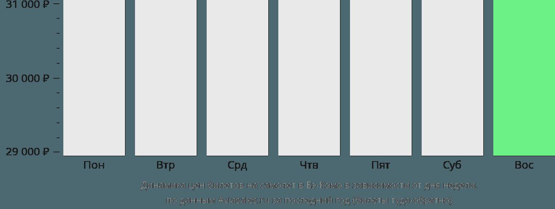 Динамика цен билетов на самолет в Бэ-Комо в зависимости от дня недели