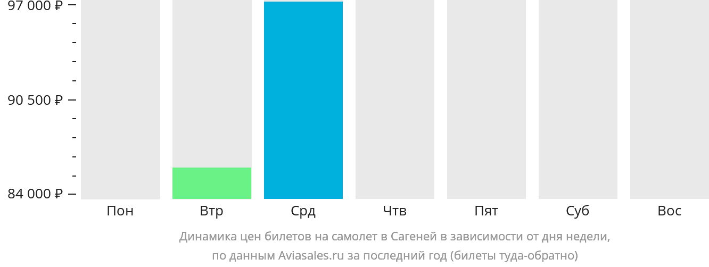Динамика цен билетов на самолёт в Сагеней в зависимости от дня недели