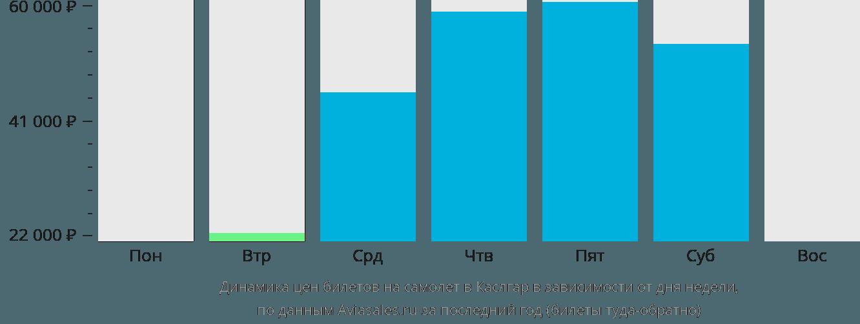Динамика цен билетов на самолет Каслгар в зависимости от дня недели
