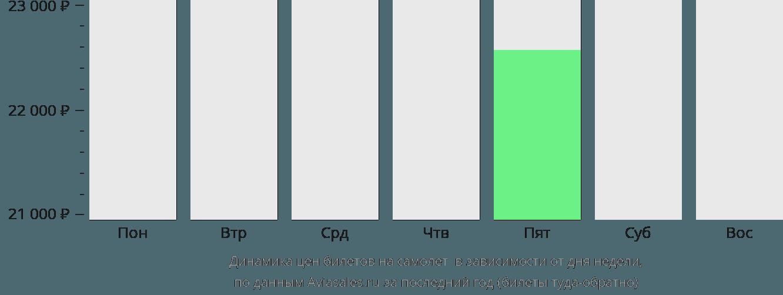 Динамика цен билетов на самолет Чарло в зависимости от дня недели