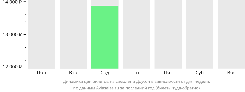 Динамика цен билетов на самолет в Доусон в зависимости от дня недели