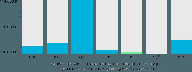 Динамика цен билетов на самолет в Бурсу в зависимости от дня недели
