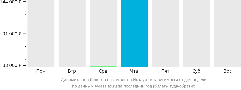 Динамика цен билетов на самолёт в ИИкалуит в зависимости от дня недели