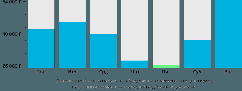 Динамика цен билетов на самолёт в Фредериктон в зависимости от дня недели