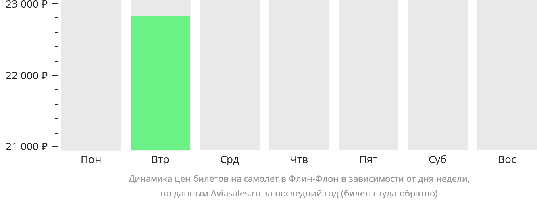 Динамика цен билетов на самолет в Флин-Флон в зависимости от дня недели