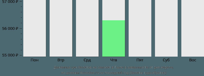 Динамика цен билетов на самолет в Гаспе в зависимости от дня недели