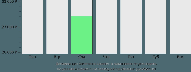 Динамика цен билетов на самолет Мадлен в зависимости от дня недели