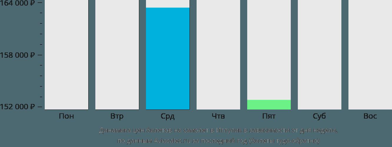 Динамика цен билетов на самолет Иглулик в зависимости от дня недели