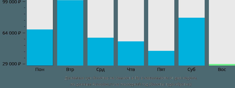 Динамика цен билетов на самолет в Иу в зависимости от дня недели