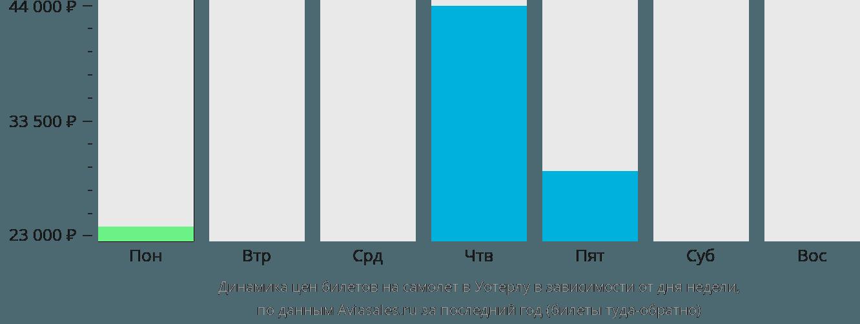 Динамика цен билетов на самолет в Китченер в зависимости от дня недели