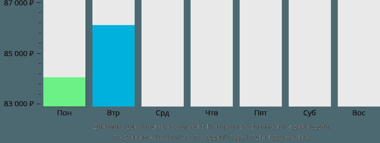 Динамика цен билетов на самолет Канжирсюк в зависимости от дня недели
