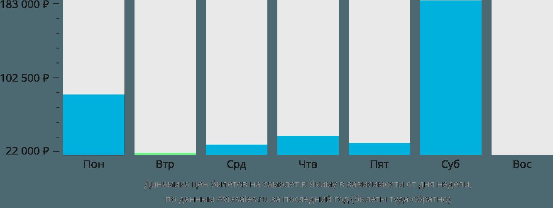 Динамика цен билетов на самолет в Якиму в зависимости от дня недели