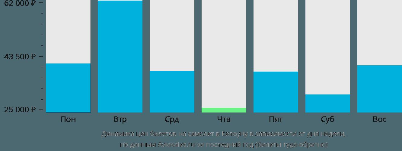 Динамика цен билетов на самолет в Келоуну в зависимости от дня недели