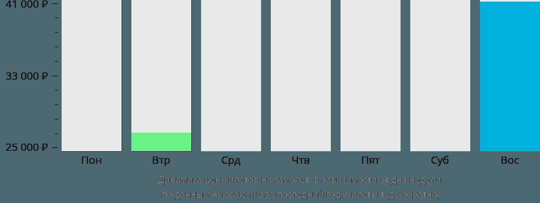 Динамика цен билетов на самолет Музони в зависимости от дня недели