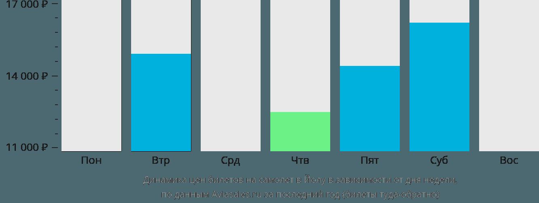 Динамика цен билетов на самолет Йола в зависимости от дня недели