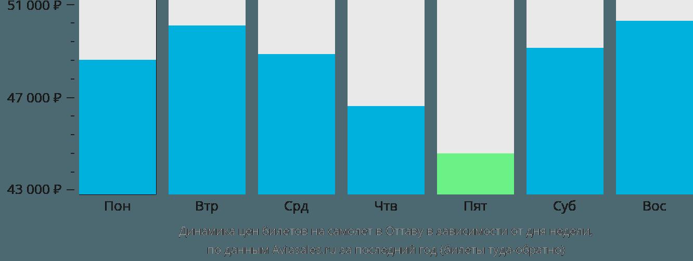 Динамика цен билетов на самолет в Оттаву в зависимости от дня недели