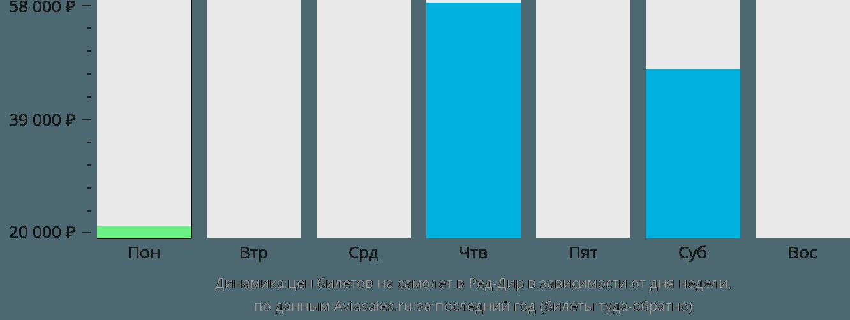 Динамика цен билетов на самолет в Ред-Дир в зависимости от дня недели