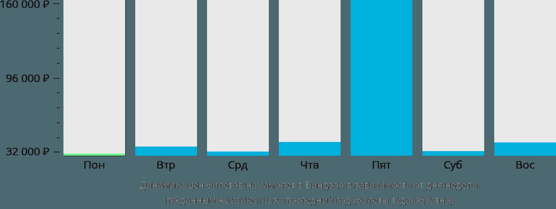 Динамика цен билетов на самолет в Виндзор в зависимости от дня недели