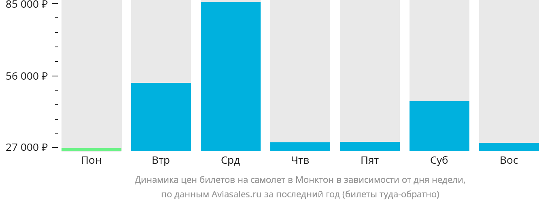 Динамика цен билетов на самолет в Монктон в зависимости от дня недели
