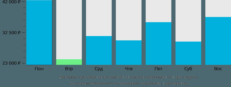 Динамика цен билетов на самолет в Комокс в зависимости от дня недели