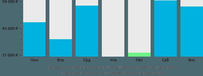 Динамика цен билетов на самолет в Гранд-Прери в зависимости от дня недели