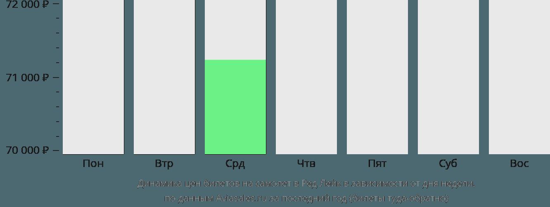 Динамика цен билетов на самолет Ред Лейк в зависимости от дня недели