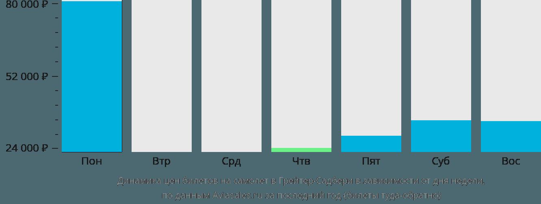 Динамика цен билетов на самолёт в Грейтер-Садбери в зависимости от дня недели
