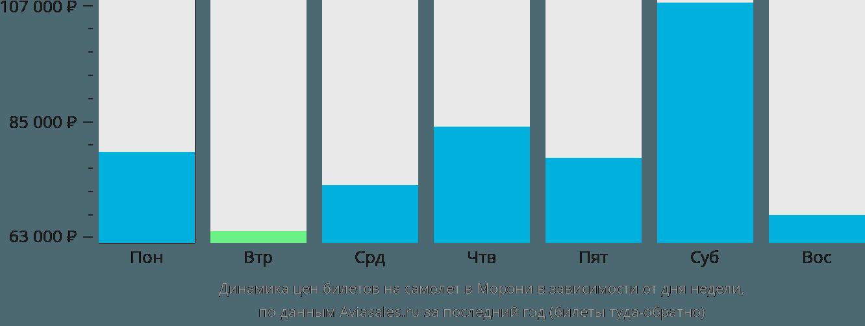 Динамика цен билетов на самолет в Морони в зависимости от дня недели