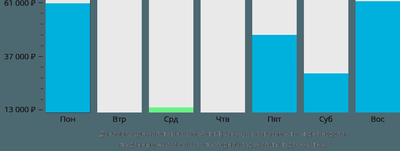Динамика цен билетов на самолёт в Кранбрук в зависимости от дня недели