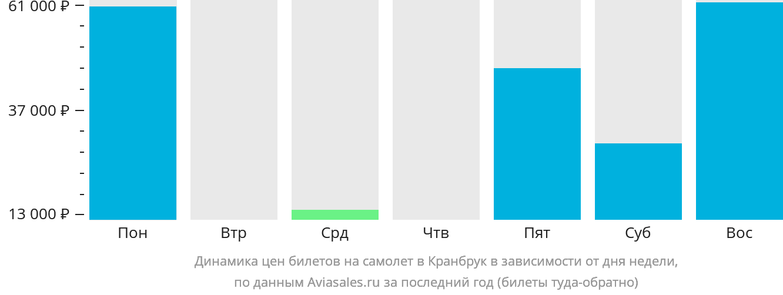 Динамика цен билетов на самолет в Кранбрук в зависимости от дня недели