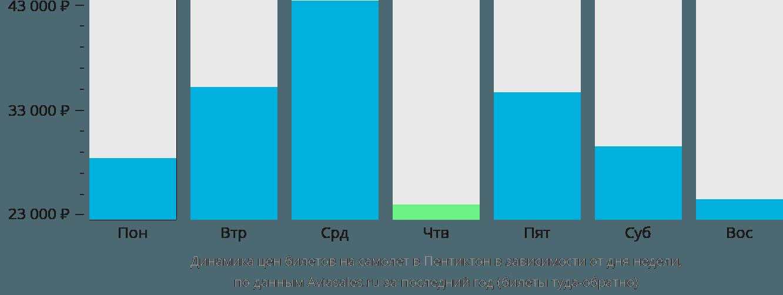 Динамика цен билетов на самолёт в Пентиктон в зависимости от дня недели