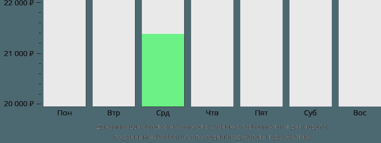 Динамика цен билетов на самолет в Сарнию в зависимости от дня недели