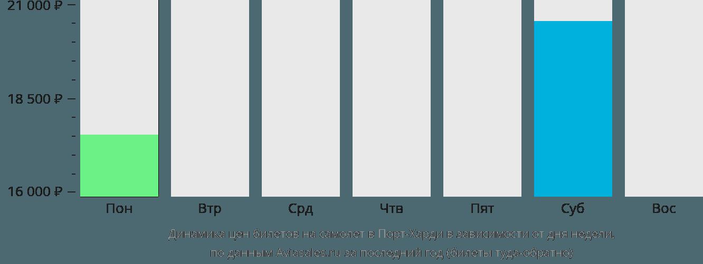 Динамика цен билетов на самолёт в Порт-Харди в зависимости от дня недели