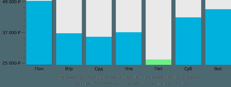 Динамика цен билетов на самолет в Сет-Иль в зависимости от дня недели