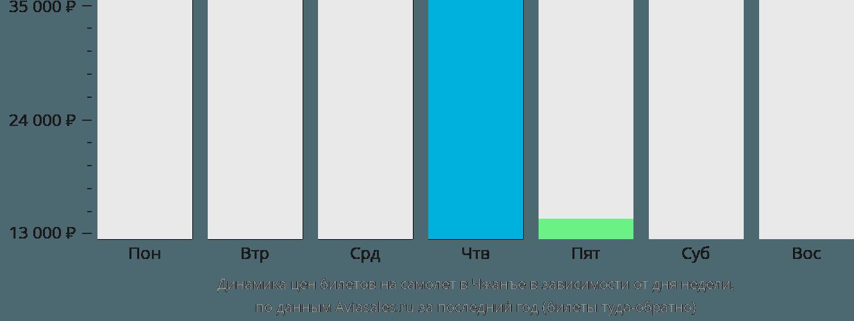 Динамика цен билетов на самолет в Чжанъе в зависимости от дня недели
