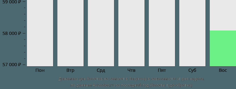 Динамика цен билетов на самолет в Зигунчор в зависимости от дня недели