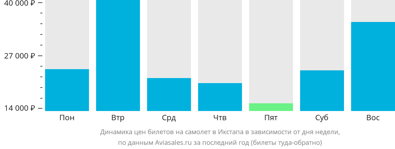 Динамика цен билетов на самолет в Ихтапу-Сихуатанех в зависимости от дня недели