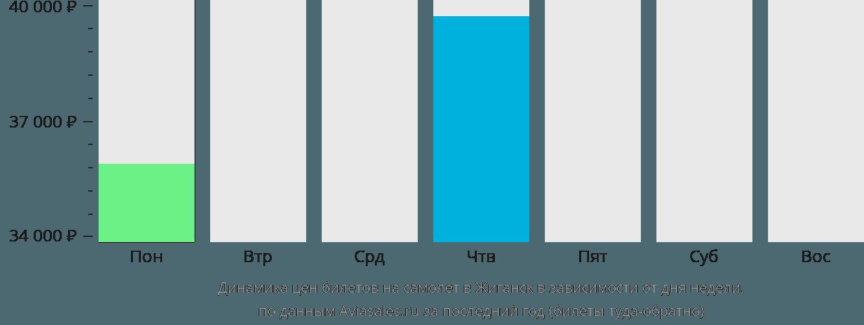 Динамика цен билетов на самолет Жиганск в зависимости от дня недели