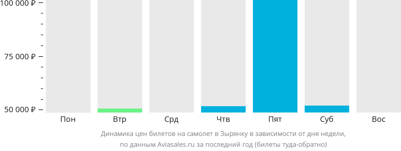 Динамика цен билетов на самолёт в Зырянку в зависимости от дня недели
