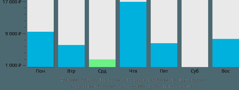 Динамика цен билетов на самолет в Осорно в зависимости от дня недели