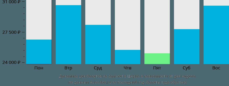 Динамика цен билетов на самолёт в Цюрих в зависимости от дня недели