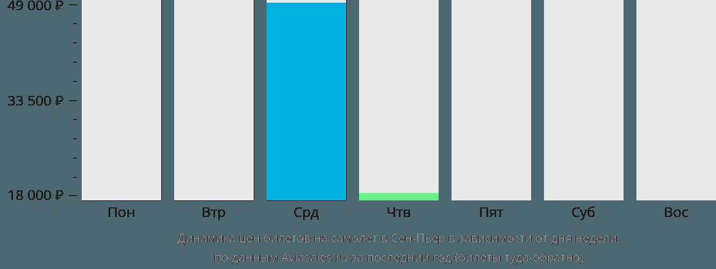 Динамика цен билетов на самолет в Реюньон в зависимости от дня недели