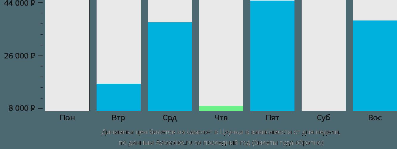 Динамика цен билетов на самолет в Цзуньи в зависимости от дня недели