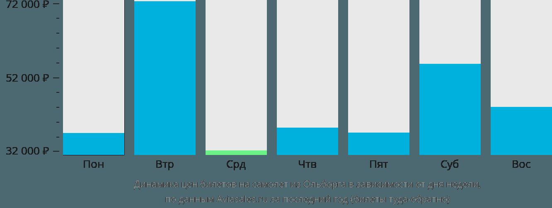 Динамика цен билетов на самолет из Ольборга в зависимости от дня недели